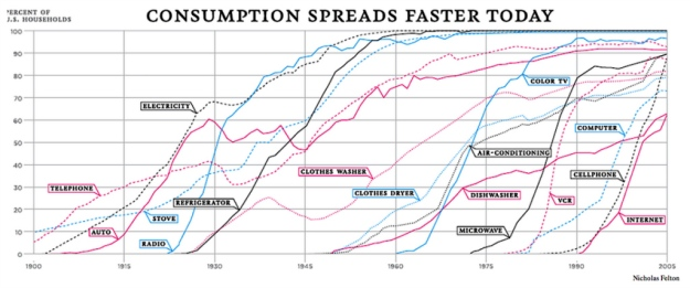 consumption-spreads-faster-today-nyt